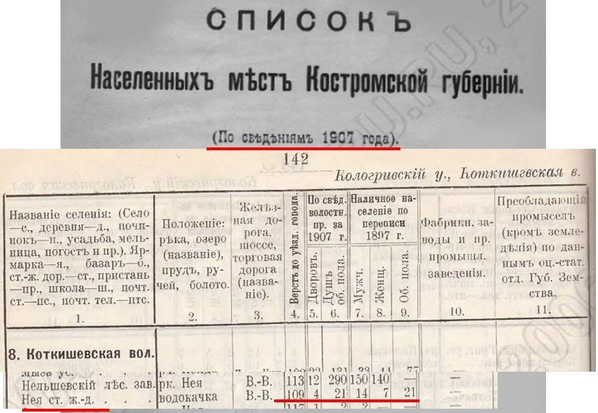 Фото Так было век назад.. Россия, Костромская область, Нея, Unnamed Road